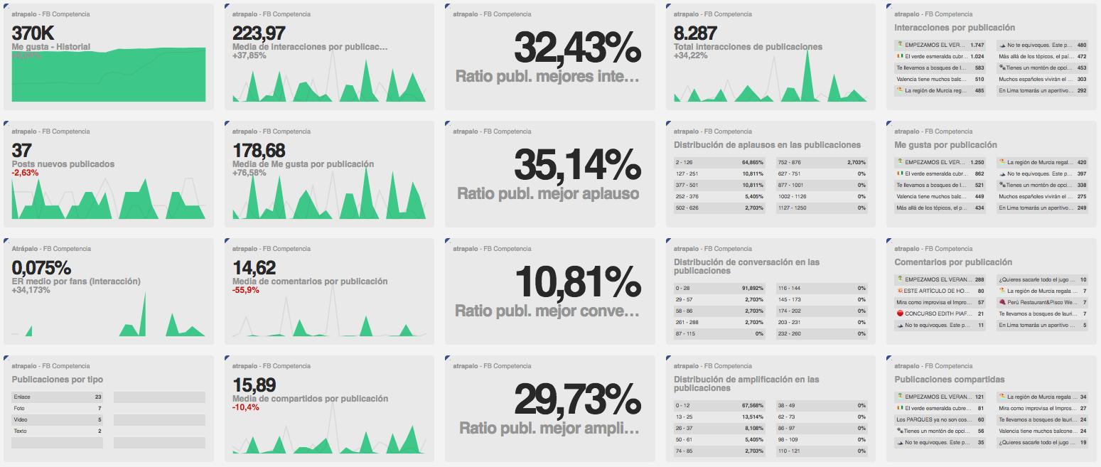 Webinar - Welovroi - Dashboard Facebook Competencia